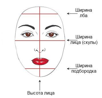 Определение типа лица